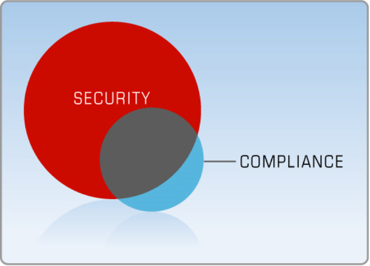 Why Being Compliant Is Not the Same as Being Secure